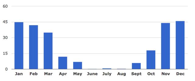 lluvia santorini por meses