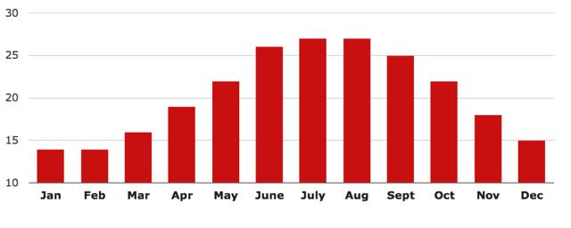 temperatura santorini por meses