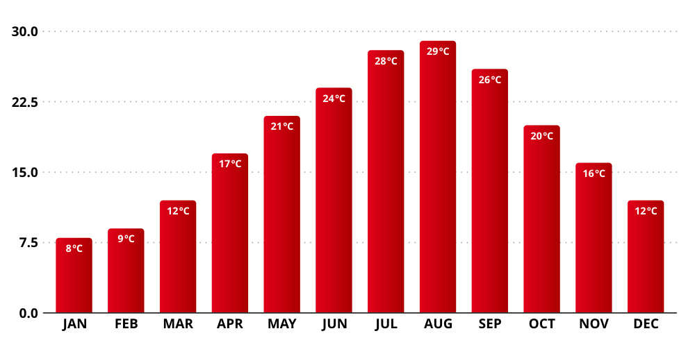 temperaturas en tokyo por meses
