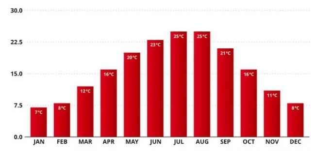 temperatura de paris mes a mes
